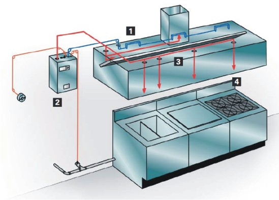 What Is An Ansul System For A Kitchen Security Sistems